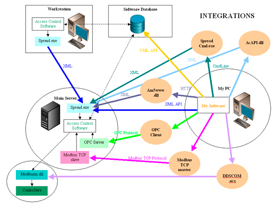 Integrations-AM5