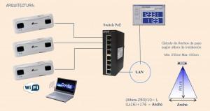 Arquitectura Quantium de Sistema control de aforo