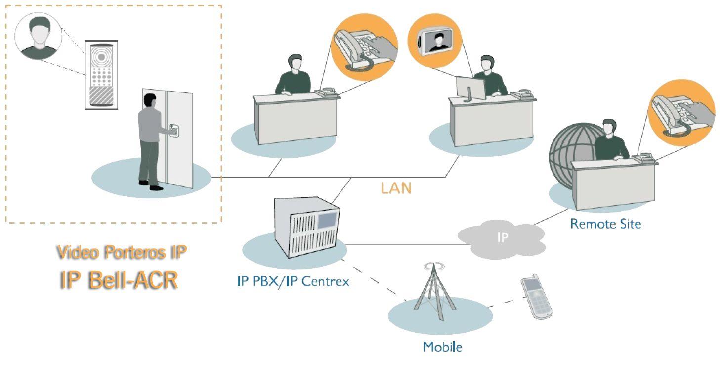 Arquitectura IP Bell