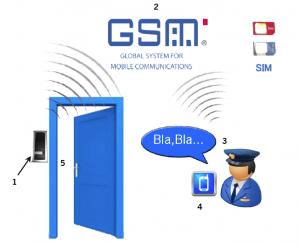 ¿Cómo funciona GSM BELL-ACR?