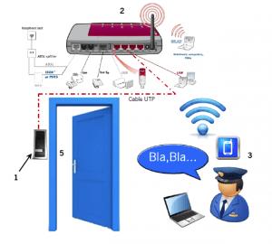 ¿Cómo funciona IP BELL-ACR?