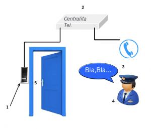 ¿Cómo funciona TEL BELL-ACR?