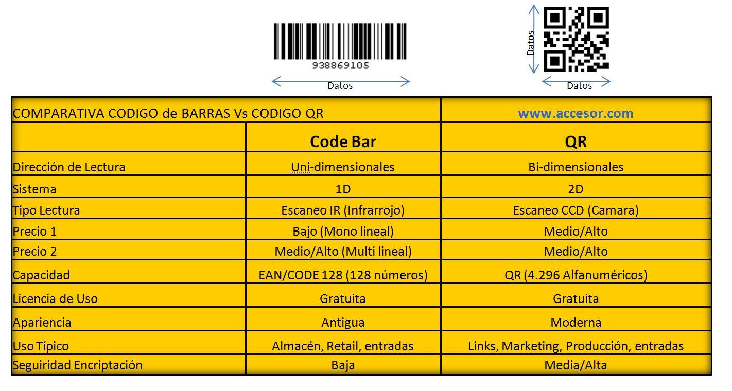 Código de barras vs QR